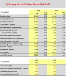 Bilanz Sparkasse Merzig Wadern 2020